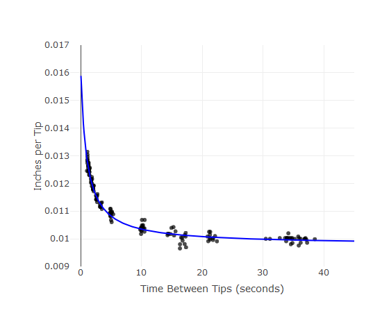 Graph showing inches per tip versus time between tips