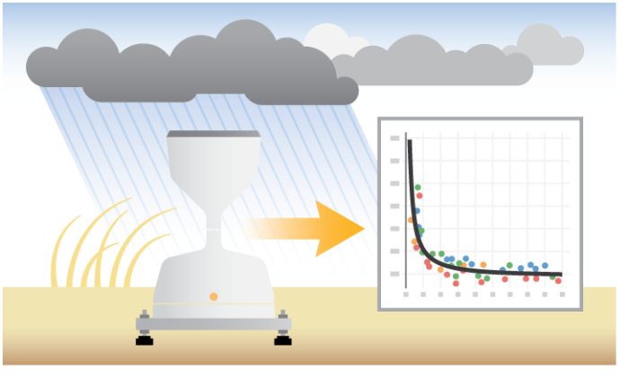 Rain gauge data accuracy