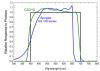 Mesures de la réponse spectrale moyenne de six capteurs quantiques Apogee SQ100 et CS310 répliqués