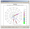 A wind rose report provides the distribution of wind directions at various wind speeds.
